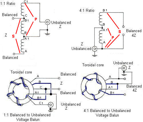 TS - Advanced Amateur Radio Tuition Course Balun Schematic on astron rs-35m schematic, receiver schematic, audio schematic, voltage divider schematic, basic schematic, amplifier schematic, microphone schematic, attenuator schematic, telephone schematic, capacitor schematic, unun schematic, power schematic, flyback transformer schematic, swr meter schematic, ground loop isolator schematic,