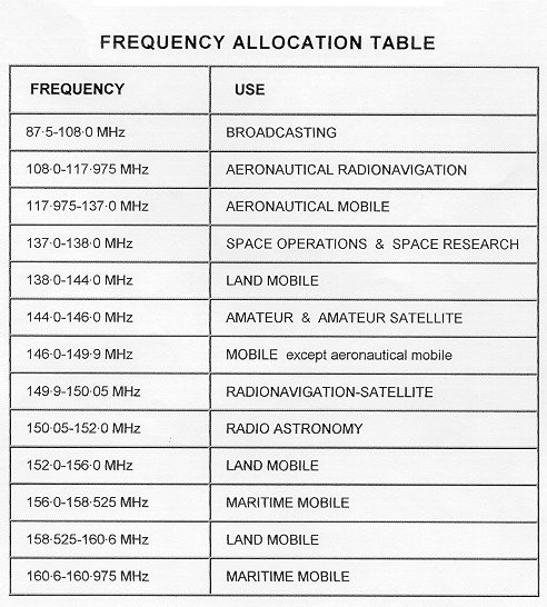 amateur radio intermediate test papers The radio has been around for decades even up til today it still stays relevant despite the technological boom of other forms of entertainment such as smartphones.