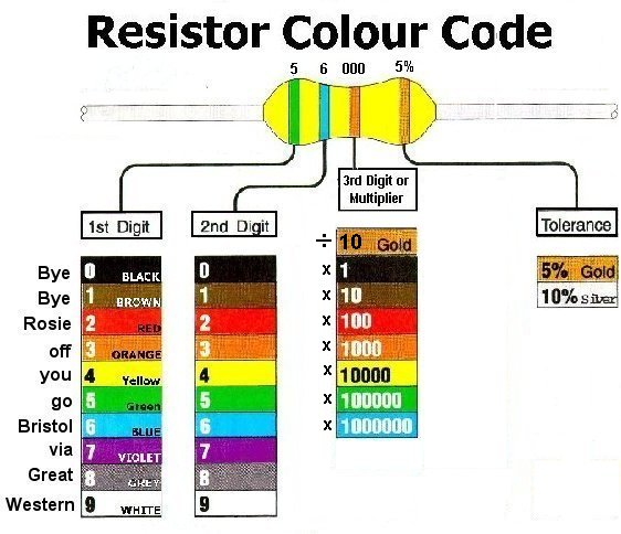 Sample Resistor Color Code Chart Assembled Resistor Colour Code